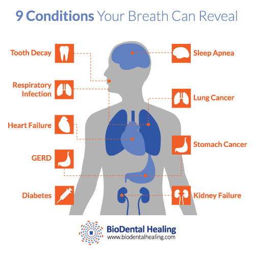conditions bad breath reveal